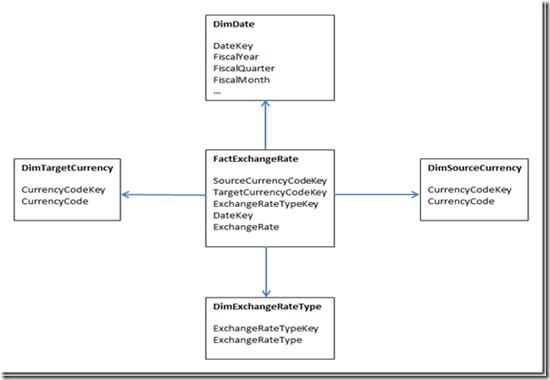 Salvo(z) - Currency Conversion in Tabular Model Using DAX