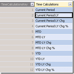 Salvo(z) - Implementing a Time Calculations Dimension in